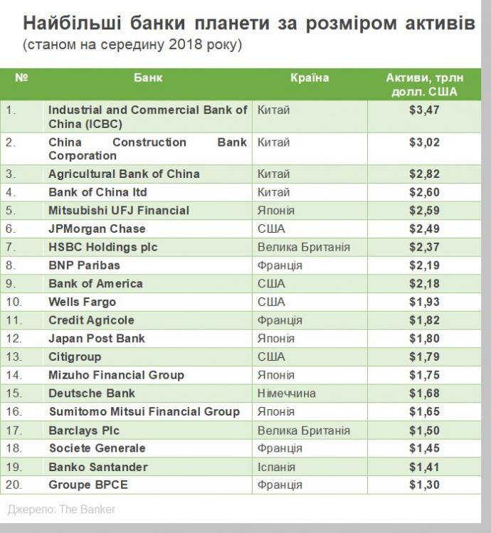 Як змінився світ фінансів за рік: 12 трендів, про які треба знати